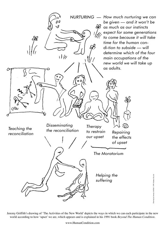 Jeremy Griffith's drawing of the activities of the new world